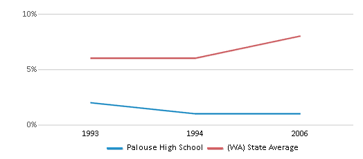 This chart display the percentage of Asian students in Palouse High School and the percentage of Asian public school students in Washington by year, with the latest 2005-06 school year data.