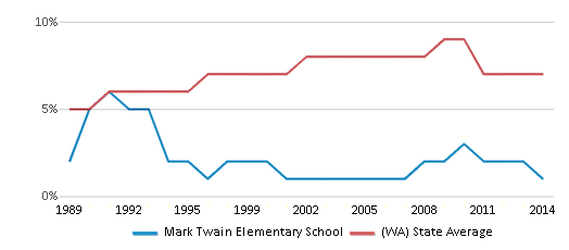 This chart display the percentage of Asian students in Mark Twain Elementary School and the percentage of Asian public school students in Washington by year, with the latest 2013-14 school year data.