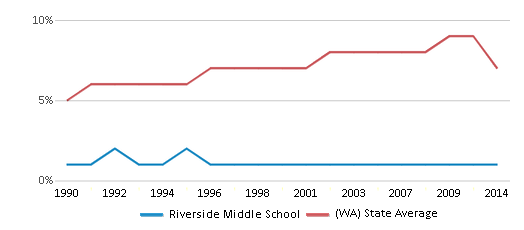 This chart display the percentage of Asian students in Riverside Middle School and the percentage of Asian public school students in Washington by year, with the latest 2013-14 school year data.