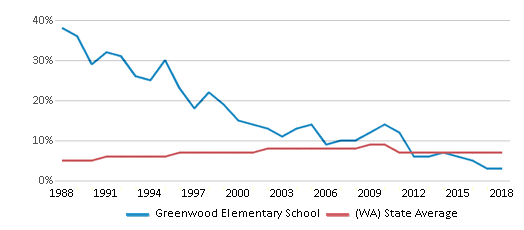 This chart display the percentage of Asian students in Greenwood Elementary School and the percentage of Asian public school students in Washington by year, with the latest 2017-18 school year data.