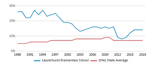This chart display the percentage of Asian students in Laurelhurst Elementary School and the percentage of Asian public school students in Washington by year, with the latest 2017-18 school year data.