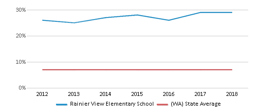 This chart display the percentage of Asian students in Rainier View Elementary School and the percentage of Asian public school students in Washington by year, with the latest 2017-18 school year data.