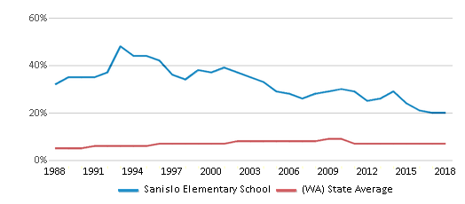 This chart display the percentage of Asian students in Sanislo Elementary School and the percentage of Asian public school students in Washington by year, with the latest 2017-18 school year data.