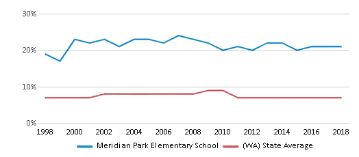 This chart display the percentage of Asian students in Meridian Park Elementary School and the percentage of Asian public school students in Washington by year, with the latest 2017-18 school year data.