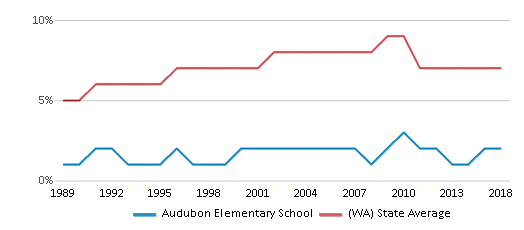 This chart display the percentage of Asian students in Audubon Elementary School and the percentage of Asian public school students in Washington by year, with the latest 2017-18 school year data.
