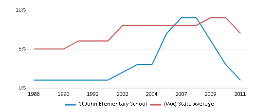 This chart display the percentage of Asian students in St John Elementary School and the percentage of Asian public school students in Washington by year, with the latest 2010-11 school year data.
