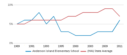 This chart display the percentage of Asian students in Anderson Island Elementary School and the percentage of Asian public school students in Washington by year, with the latest 2010-11 school year data.