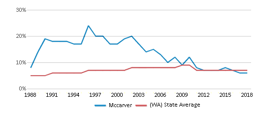 This chart display the percentage of Asian students in Mccarver and the percentage of Asian public school students in Washington by year, with the latest 2017-18 school year data.