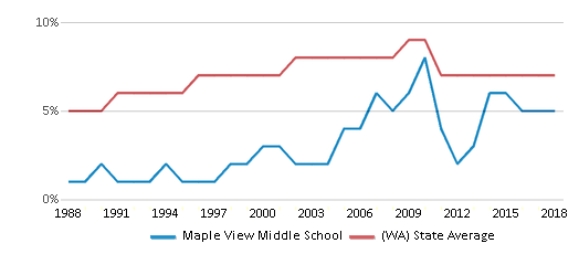 This chart display the percentage of Asian students in Maple View Middle School and the percentage of Asian public school students in Washington by year, with the latest 2017-18 school year data.