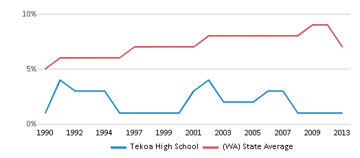 This chart display the percentage of Asian students in Tekoa High School and the percentage of Asian public school students in Washington by year, with the latest 2012-13 school year data.