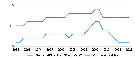 This chart display the percentage of Asian students in Peter G Schmidt Elementary School and the percentage of Asian public school students in Washington by year, with the latest 2017-18 school year data.