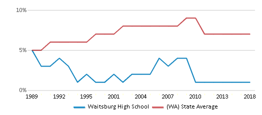 This chart display the percentage of Asian students in Waitsburg High School and the percentage of Asian public school students in Washington by year, with the latest 2017-18 school year data.