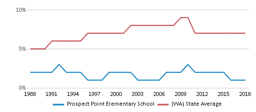 This chart display the percentage of Asian students in Prospect Point Elementary School and the percentage of Asian public school students in Washington by year, with the latest 2017-18 school year data.
