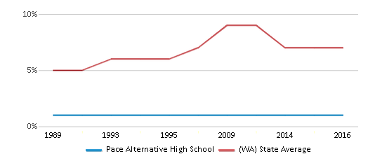 This chart display the percentage of Asian students in Pace Alternative High School and the percentage of Asian public school students in Washington by year, with the latest 2015-16 school year data.