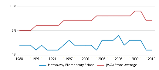This chart display the percentage of Asian students in Hathaway Elementary School and the percentage of Asian public school students in Washington by year, with the latest 2011-12 school year data.
