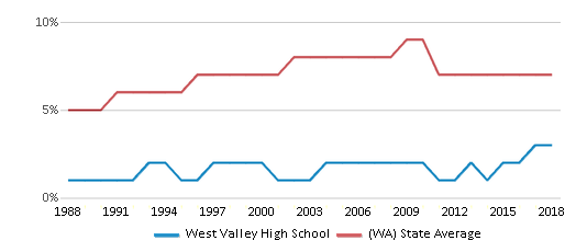 This chart display the percentage of Asian students in West Valley High School and the percentage of Asian public school students in Washington by year, with the latest 2017-18 school year data.