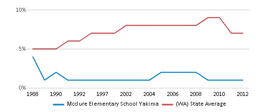 This chart display the percentage of Asian students in Mcclure Elementary School Yakima and the percentage of Asian public school students in Washington by year, with the latest 2011-12 school year data.