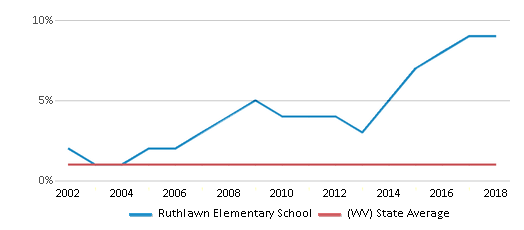 This chart display the percentage of Asian students in Ruthlawn Elementary School and the percentage of Asian public school students in West Virginia by year, with the latest 2017-18 school year data.