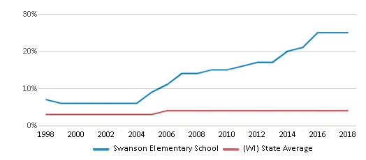 This chart display the percentage of Asian students in Swanson Elementary School and the percentage of Asian public school students in Wisconsin by year, with the latest 2017-18 school year data.