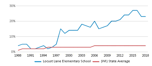 This chart display the percentage of Asian students in Locust Lane Elementary School and the percentage of Asian public school students in Wisconsin by year, with the latest 2017-18 school year data.
