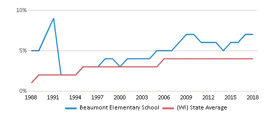 This chart display the percentage of Asian students in Beaumont Elementary School and the percentage of Asian public school students in Wisconsin by year, with the latest 2017-18 school year data.