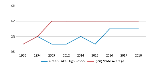 This chart display the percentage of Asian students in Green Lake High School and the percentage of Asian public school students in Wisconsin by year, with the latest 2017-18 school year data.
