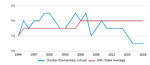 This chart display the percentage of Asian students in Stocker Elementary School and the percentage of Asian public school students in Wisconsin by year, with the latest 2017-18 school year data.