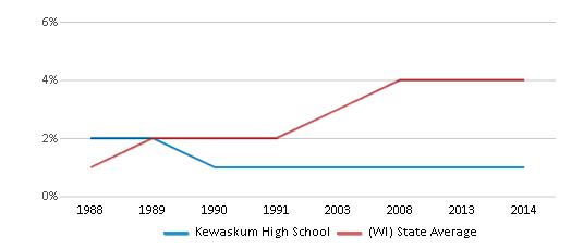 This chart display the percentage of Asian students in Kewaskum High School and the percentage of Asian public school students in Wisconsin by year, with the latest 2013-14 school year data.