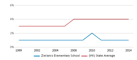 This chart display the percentage of Asian students in Zielanis Elementary School and the percentage of Asian public school students in Wisconsin by year, with the latest 2013-14 school year data.