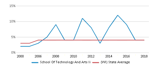 This chart display the percentage of Asian students in School Of Technology And Arts Ii and the percentage of Asian public school students in Wisconsin by year, with the latest 2017-18 school year data.