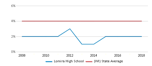 This chart display the percentage of Asian students in Lomira High School and the percentage of Asian public school students in Wisconsin by year, with the latest 2017-18 school year data.