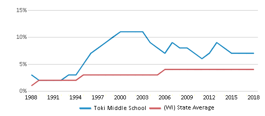 This chart display the percentage of Asian students in Toki Middle School and the percentage of Asian public school students in Wisconsin by year, with the latest 2017-18 school year data.