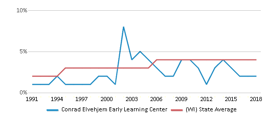 This chart display the percentage of Asian students in Conrad Elvehjem Early Learning Center and the percentage of Asian public school students in Wisconsin by year, with the latest 2017-18 school year data.