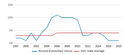 This chart display the percentage of Asian students in Nicolet Elementary School and the percentage of Asian public school students in Wisconsin by year, with the latest 2017-18 school year data.