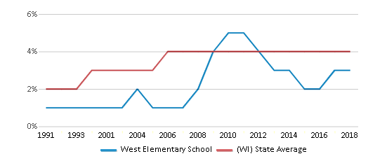 This chart display the percentage of Asian students in West Elementary School and the percentage of Asian public school students in Wisconsin by year, with the latest 2017-18 school year data.