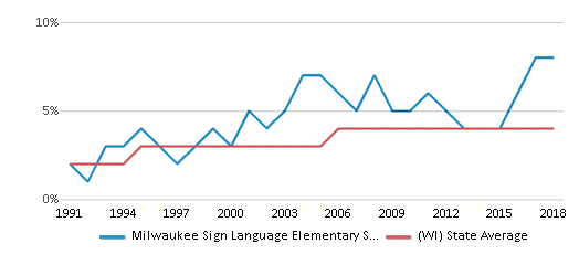 This chart display the percentage of Asian students in Milwaukee Sign Language Elementary School and the percentage of Asian public school students in Wisconsin by year, with the latest 2017-18 school year data.