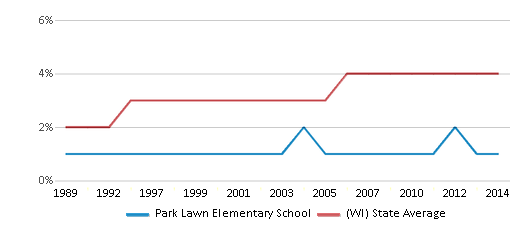 This chart display the percentage of Asian students in Park Lawn Elementary School and the percentage of Asian public school students in Wisconsin by year, with the latest 2013-14 school year data.
