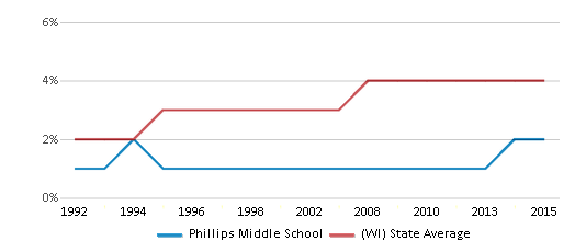 This chart display the percentage of Asian students in Phillips Middle School and the percentage of Asian public school students in Wisconsin by year, with the latest 2014-15 school year data.