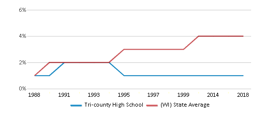 This chart display the percentage of Asian students in Tri-county High School and the percentage of Asian public school students in Wisconsin by year, with the latest 2017-18 school year data.