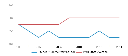 This chart display the percentage of Asian students in Fairview Elementary School and the percentage of Asian public school students in Wisconsin by year, with the latest 2013-14 school year data.