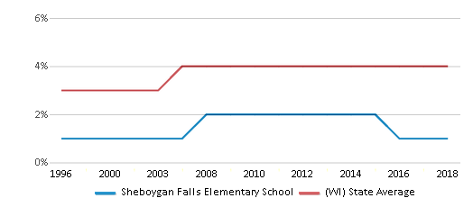 This chart display the percentage of Asian students in Sheboygan Falls Elementary School and the percentage of Asian public school students in Wisconsin by year, with the latest 2017-18 school year data.
