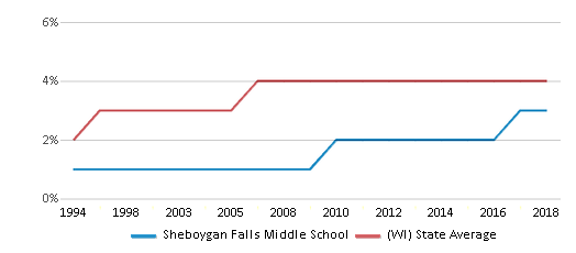 This chart display the percentage of Asian students in Sheboygan Falls Middle School and the percentage of Asian public school students in Wisconsin by year, with the latest 2017-18 school year data.