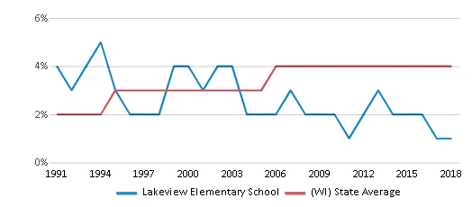 This chart display the percentage of Asian students in Lakeview Elementary School and the percentage of Asian public school students in Wisconsin by year, with the latest 2017-18 school year data.