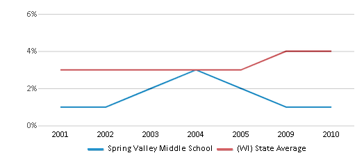 This chart display the percentage of Asian students in Spring Valley Middle School and the percentage of Asian public school students in Wisconsin by year, with the latest 2009-10 school year data.