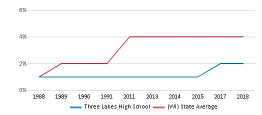This chart display the percentage of Asian students in Three Lakes High School and the percentage of Asian public school students in Wisconsin by year, with the latest 2017-18 school year data.