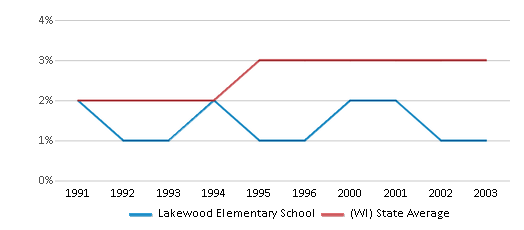 This chart display the percentage of Asian students in Lakewood Elementary School and the percentage of Asian public school students in Wisconsin by year, with the latest 2002-03 school year data.