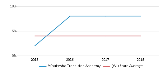 This chart display the percentage of Asian students in Waukesha Transition Academy and the percentage of Asian public school students in Wisconsin by year, with the latest 2017-18 school year data.