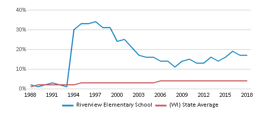 This chart display the percentage of Asian students in Riverview Elementary School and the percentage of Asian public school students in Wisconsin by year, with the latest 2017-18 school year data.