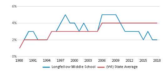 This chart display the percentage of Asian students in Longfellow Middle School and the percentage of Asian public school students in Wisconsin by year, with the latest 2017-18 school year data.