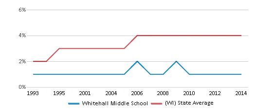 This chart display the percentage of Asian students in Whitehall Middle School and the percentage of Asian public school students in Wisconsin by year, with the latest 2013-14 school year data.